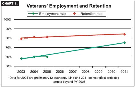 Veterans' Employment and Retention graph