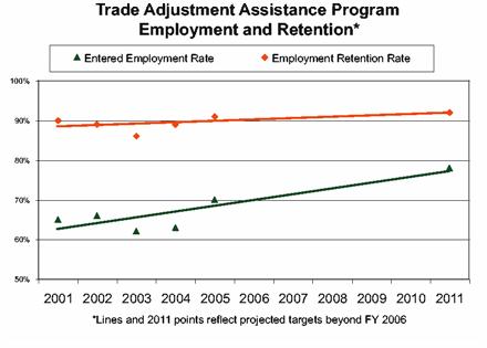 Trade adjustment assistance program Employment and Retention graph