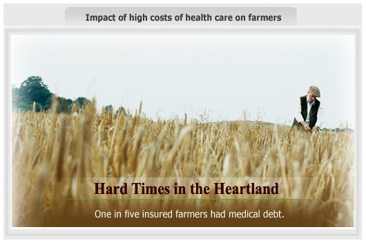 Graphic from the report Hard Times in the Heartland: In a multi-state survey, one in five insured farmers had medical debt.
