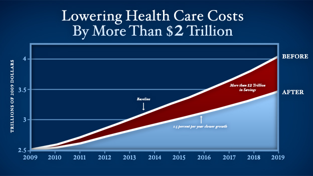 Chart of health care cost savings