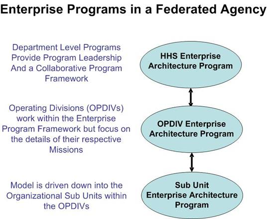 Enterprise Programs in a Federated Agency