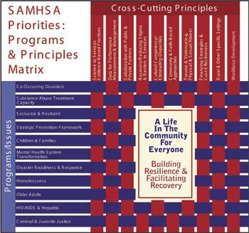 SAMHSA Matrix