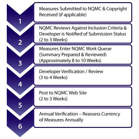 NQMC Submission Timeline: Step 1: Measures Submitted. Step 2: NQMC Reviews Against Inclusion Criteria. Step 3: Measures Enter Work Queue. Step 4: Developer Verification/Review. Step 5: Post to NQMC Web site. Step 6: Annual Verification.