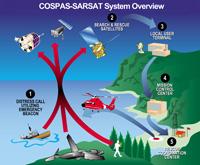 COSPAS-SARSAT System Overview.