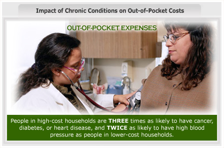 Impact of Chronic Conditions on Out-of-Pocket Costs