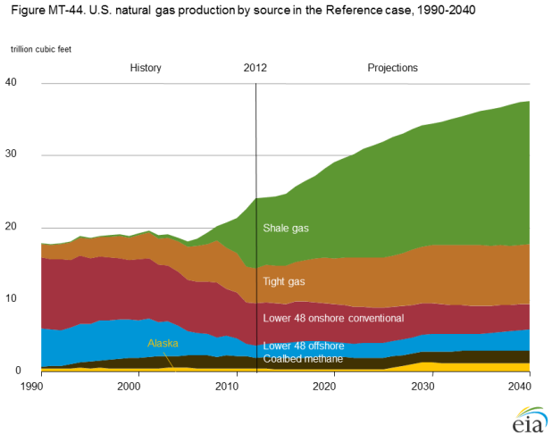 MT-44 U.S. natural gas production by source in the Reference case