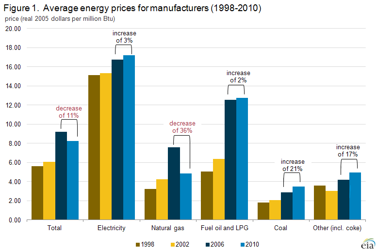 Graph showing Cost of Natural Gas Used in Manufacturing Sector Has Fallen