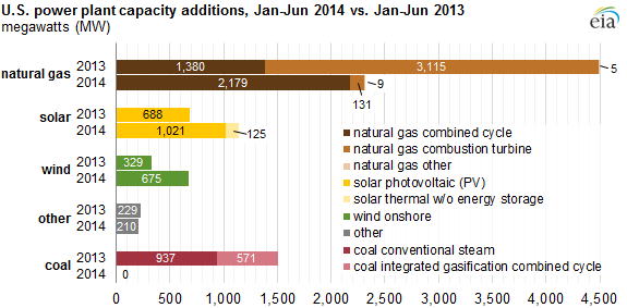 graph of U.S. power plant capacity additions, as explained in the article text