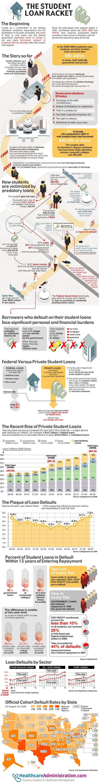 Exposing the Student Loan Racket in America
